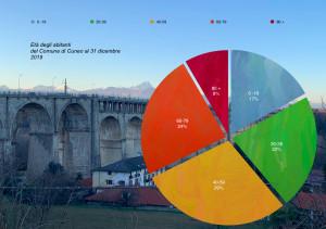 Cuneo non è una città per giovani: gli under 20 sono solo il 17% del totale