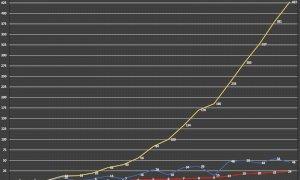 Coronavirus, ecco la curva dei contagi della provincia di Cuneo