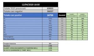 Coronavirus, in Piemonte eseguiti oltre 69mila tamponi: i positivi sono 16.733