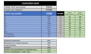 Coronavirus: in Piemonte 513 nuovi positivi, ma calano ancora i ricoverati in terapia intensiva