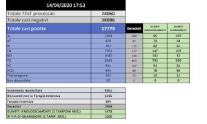 Coronavirus: quasi 2mila i decessi in Piemonte, 137 nel Cuneese