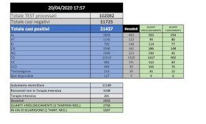 Coronavirus, oggi in Piemonte 74 decessi e 293 casi in più rispetto a ieri