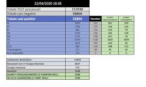 Coronavirus: in Piemonte decessi a 2.598, in provincia di Cuneo sono quasi 200