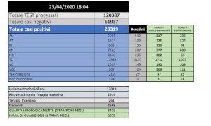 Coronavirus, in provincia di Cuneo da inizio emergenza 2223 casi e 207 morti