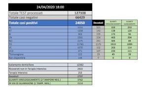 Coronavirus: in Piemonte 731 nuovi contagi, ma calano ancora i pazienti in terapia intensiva
