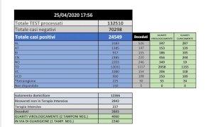 Continuano a scendere i ricoveri di pazienti covid-19 negli ospedali del Piemonte