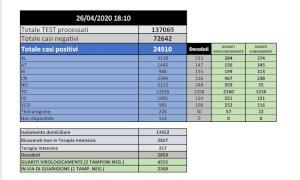 Coronavirus, l'epidemia rallenta: 361 nuovi contagi in tutto il Piemonte