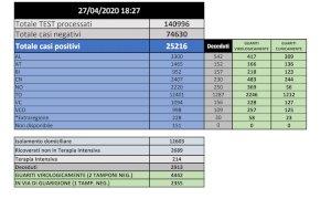 Coronavirus, in provincia di Cuneo da inizio emergenza 2407 contagi e 230 decessi