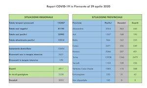 Coronavirus, i contagi in Piemonte tornano a salire