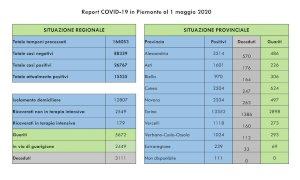 Coronavirus, in Piemonte continuano a diminuire i ricoverati in terapia intensiva