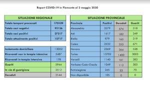 Coronavirus, i nuovi contagi tornano a salire: oggi più 550 rispetto a ieri