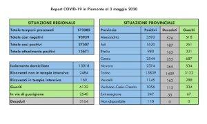 Coronavirus, sono venti i nuovi decessi comunicati dall'Unità di Crisi