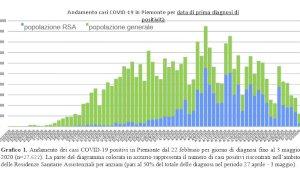 Coronavirus, quattro nuovi decessi nella Granda ma solo nove contagi in più