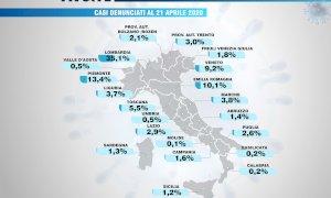 Coronavirus, in Piemonte il 13,4% delle denunce per contagi sul lavoro