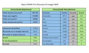 Coronavirus, quasi 8mila i pazienti guariti in regione