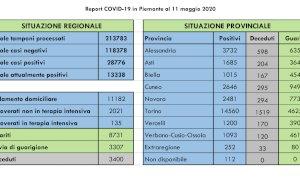 Coronavirus, in Piemonte il dato dei nuovi contagi più basso dal 14 marzo