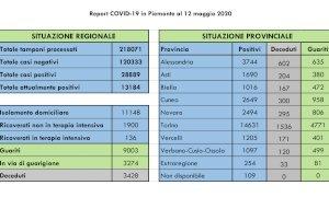 Coronavirus, nel bollettino regionale di martedì 12 maggio 113 nuovi contagi: solo tre nella Granda