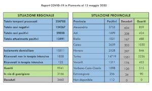Coronavirus, la provincia di Cuneo supera i mille guariti