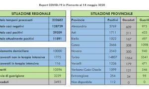 Coronavirus, in Piemonte continua la discesa dei ricoveri