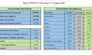 Coronavirus, in provincia di Cuneo altri 16 decessi: il totale a 324