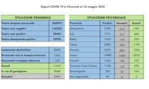Coronavirus, in Piemonte 137 nuovi casi: sei in provincia di Cuneo