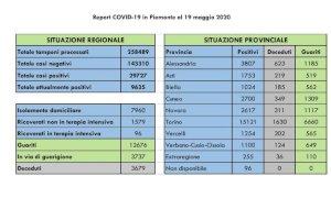 Coronavirus, in regione altri 378 guariti: ora siamo a quota 12.676