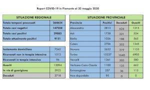 Coronavirus, il Piemonte sfiora i 30 mila contagi ma le guarigioni salgono a 13 mila