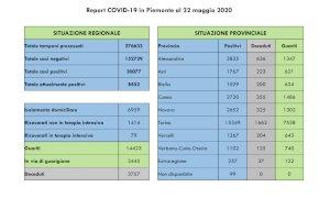 Coronavirus, il bollettino di venerdì 22 maggio: nessun nuovo decesso nella Granda