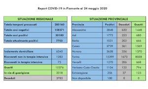 Coronavirus, 15.376 pazienti guariti e 3.318 in via di guarigione
