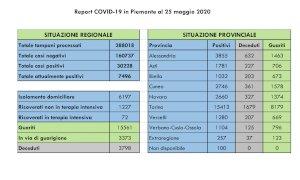 Coronavirus, il bollettino di lunedì 25 maggio: nessun nuovo decesso in provincia di Cuneo
