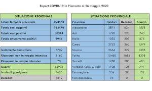 Coronavirus, il bollettino di martedì 26 maggio: in provincia di Cuneo sei nuovi casi e due decessi