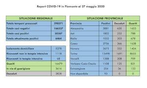 Coronavirus, nella Granda il contagio rallenta: quattro nuovi casi nel bollettino di mercoledì 27 maggio