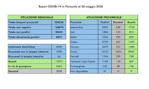 Coronavirus, oggi in provincia di Cuneo 3 positivi in più e 45 nuovi guariti