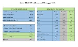 Coronavirus, il bollettino di venerdì 29 maggio: nella Granda sei nuovi casi e tre nuove vittime