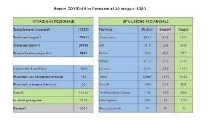 Coronavirus, guarigioni ancora in aumento. Sette i decessi comunicati oggi in regione