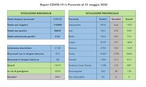 Coronavirus, il bollettino di domenica 31 maggio: nella Granda cinque decessi e sei nuovi casi