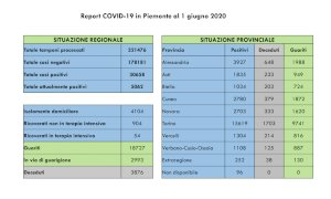 Coronavirus, il bollettino di lunedì 1° giugno: in provincia di Cuneo un solo nuovo contagio