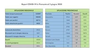Coronavirus, il bollettino di martedì 2 giugno: in Piemonte nessun decesso registrato oggi