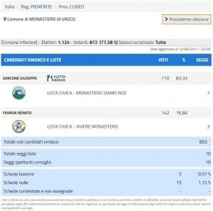 Giuseppe Zarcone confermato sindaco di Monastero di Vasco